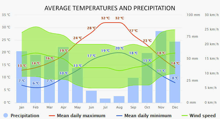 Weather in Alghero