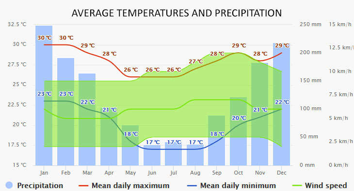 Weather in Angra dos Reis