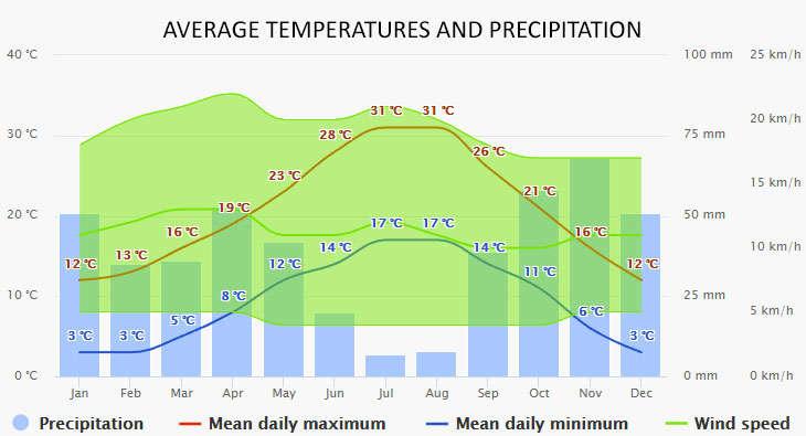 Weather in Bandol