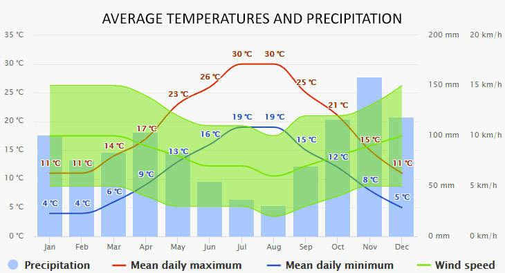 Weather in Bocca di Magra
