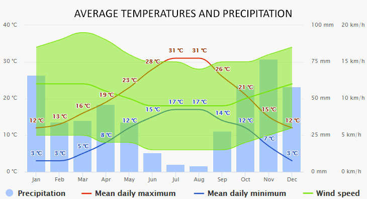 Weather in Bormes-les-Mimosas