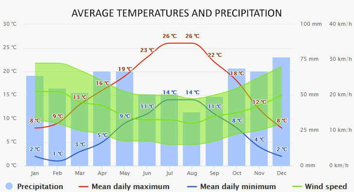 Weather in Briare