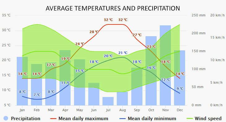 Weather in Calvi