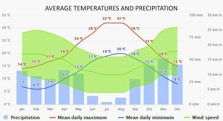 Weather in Calvia