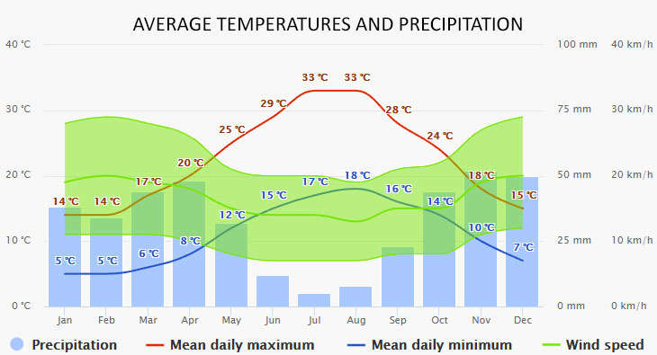 Weather in Cannigione