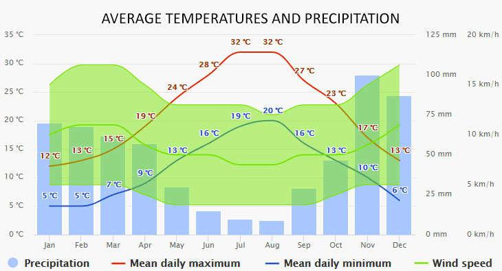 Weather in Castellammare di Stabia