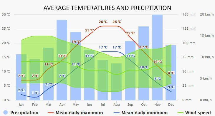 Weather in Castiglioncello