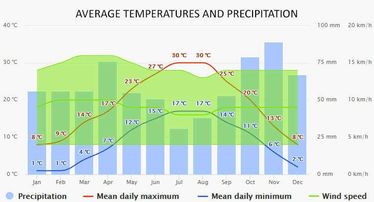 Weather in Chioggia