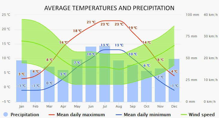 Weather in Fürstenberg