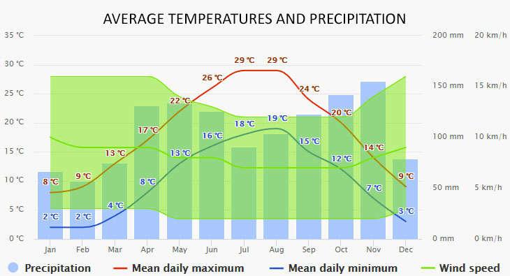 Weather in Garda