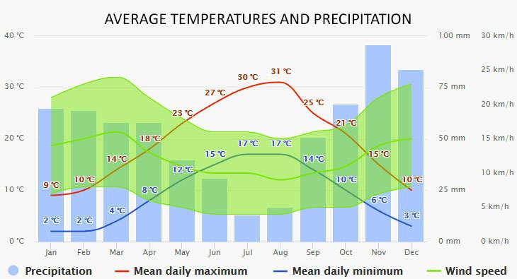 Weather in Jezera