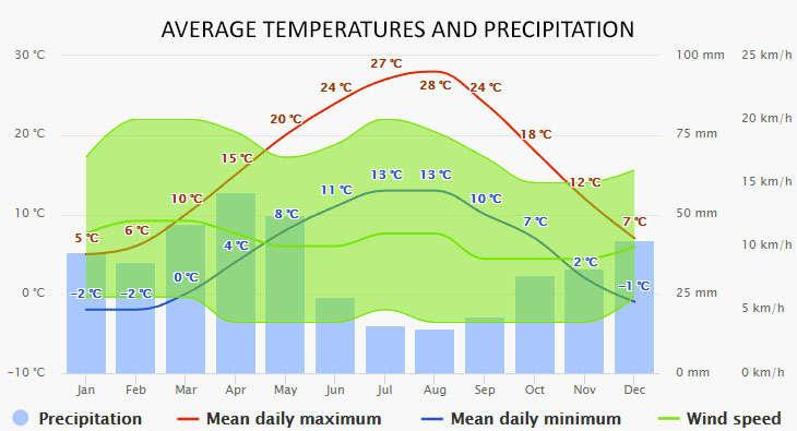 Weather in Karacasogut