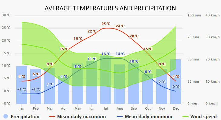 Weather in Ketzin