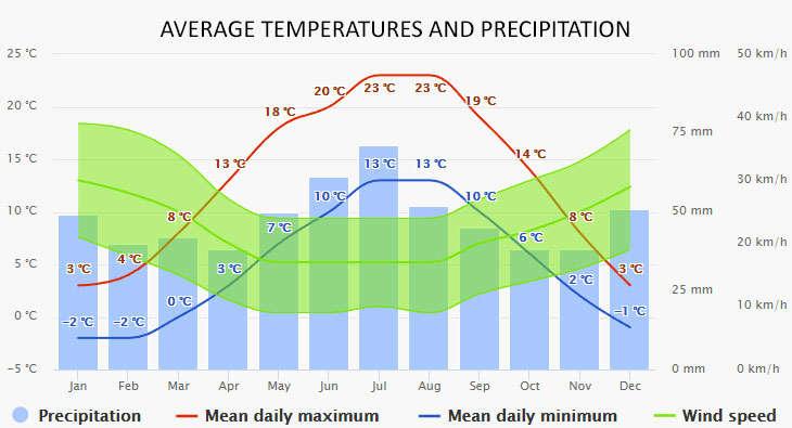 Weather in Kolobrzeg