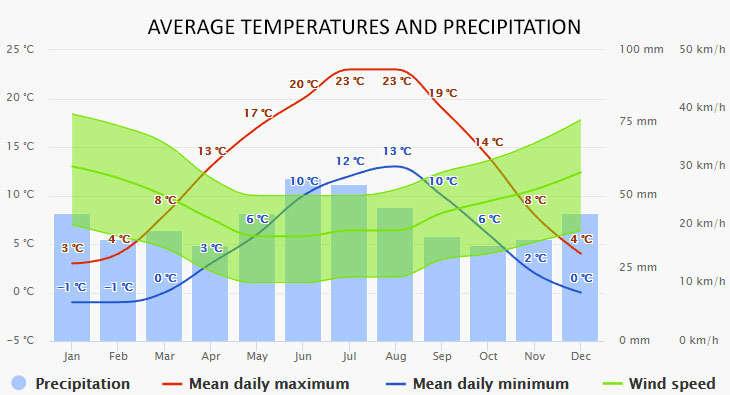 Weather in Kroslin