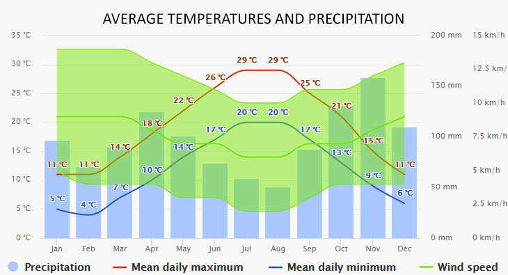 Weather in La Spezia