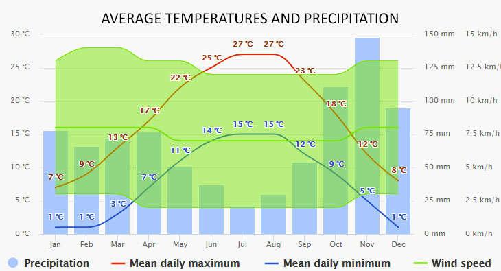 Weather in Lignano Sabbiadoro
