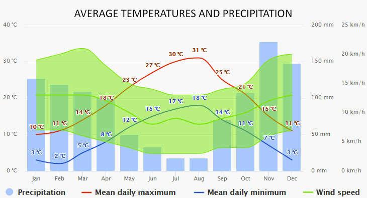 Weather in Makarska