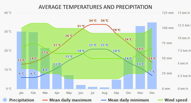Weather in Messolonghi