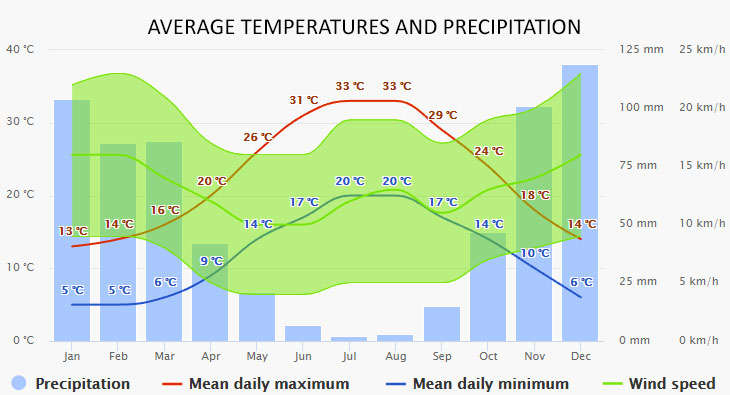 Weather in Milos
