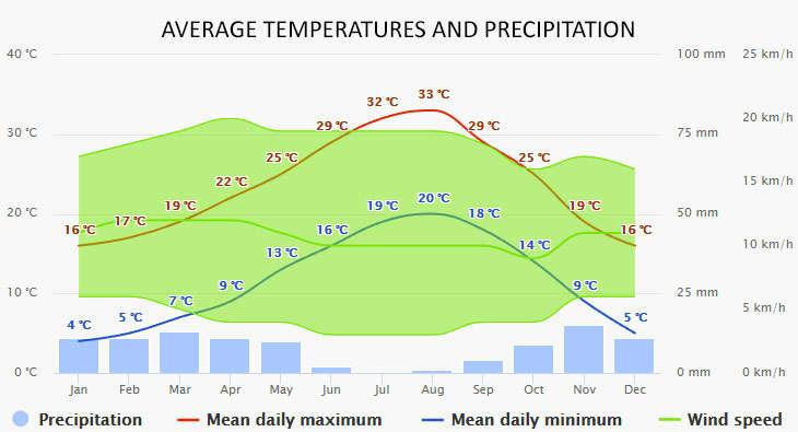 Weather in Murcia