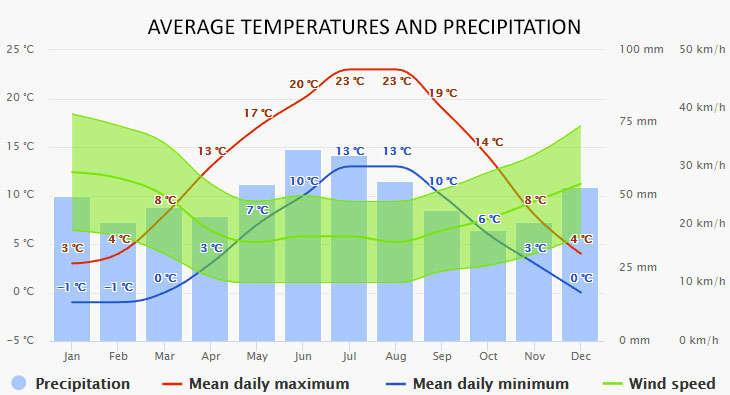 Weather in Muritz