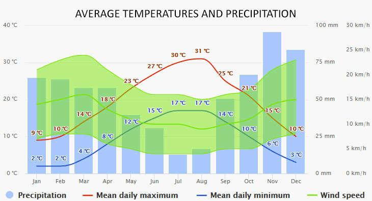 Weather in Murter