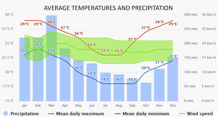 Weather in Noumea