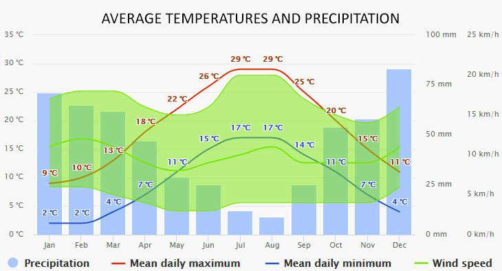 Weather in Orhaniye