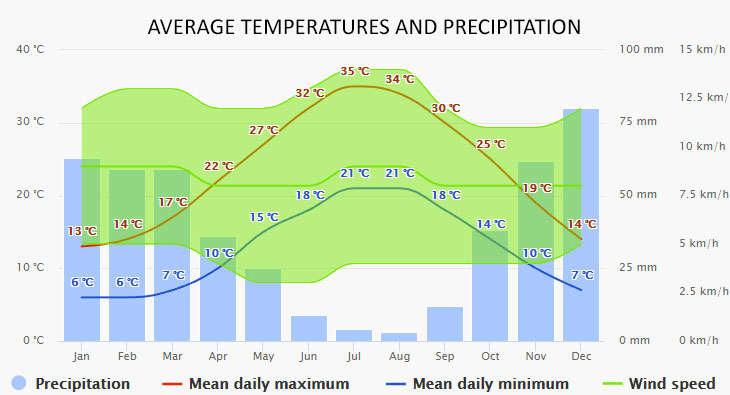 Weather in Perigiali