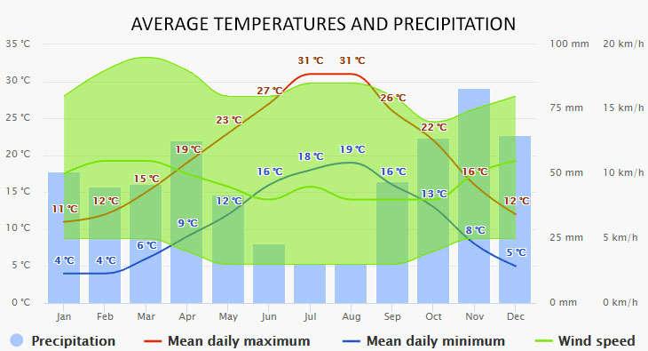 Weather in Piombino