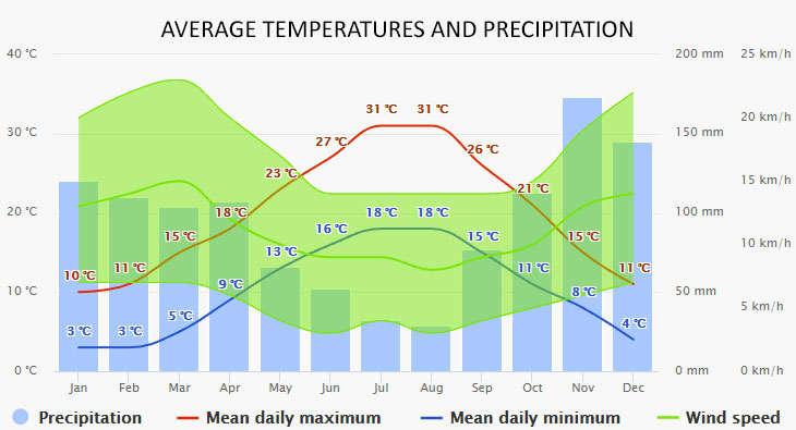 Weather in Podstrana
