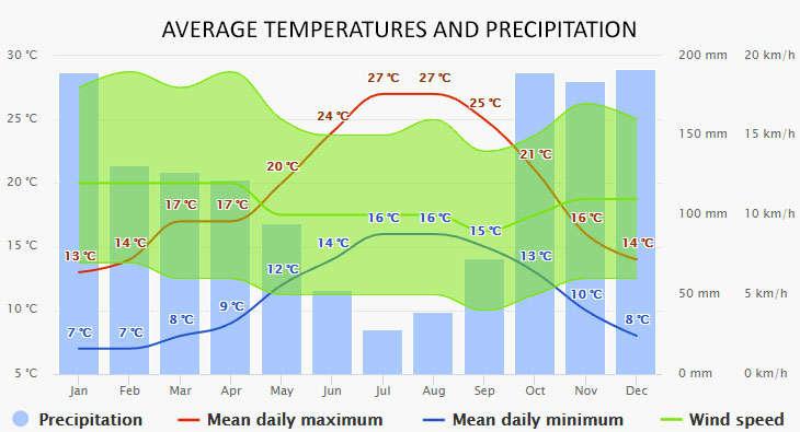 Weather in Pontevedra