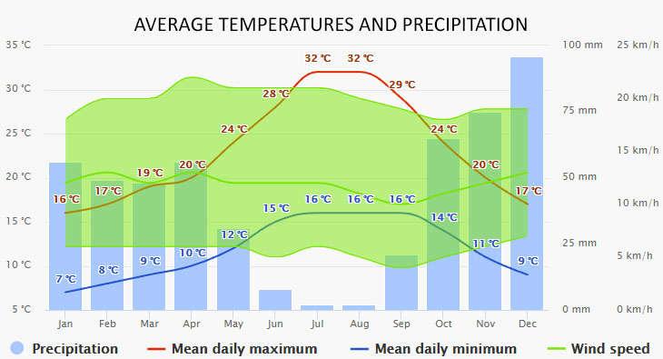 Weather in Portimao