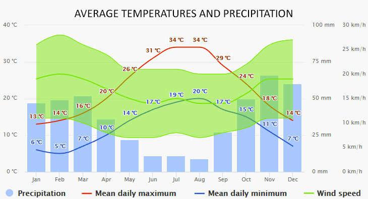 Weather in Porto Cesareo