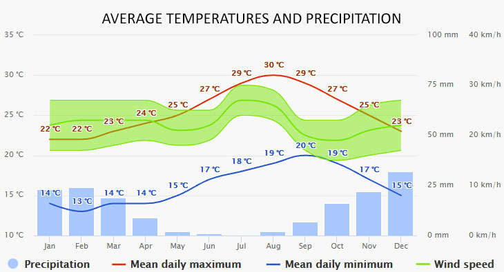 Weather in Radazul