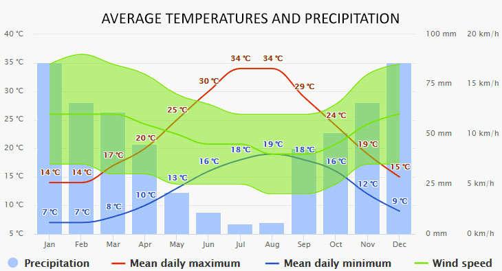 Weather in Reggio Calabria