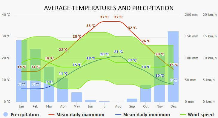 Weather in Rhodes