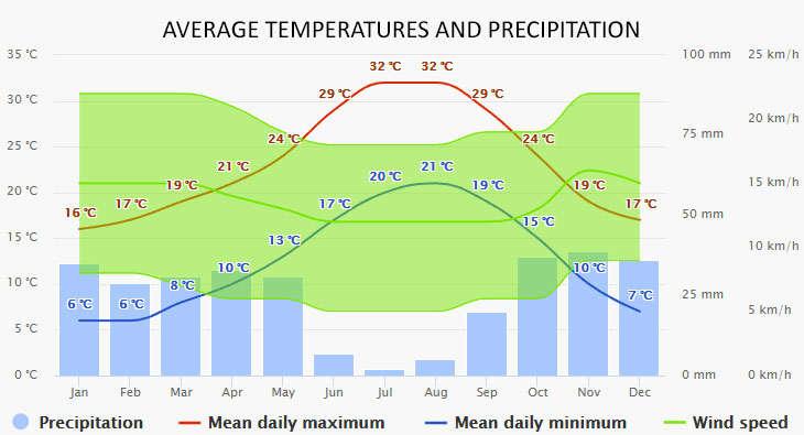 Weather in Sant Antoni de Portmany
