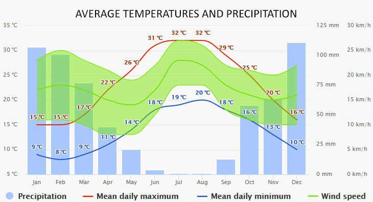 Weather in Santorini
