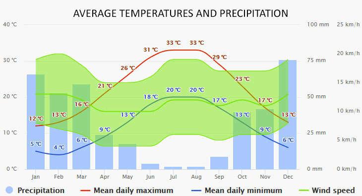 Weather in Skiathos