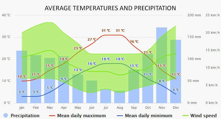 Weather in Split