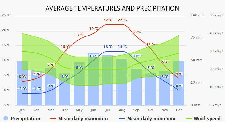 Weather in Sundhagen