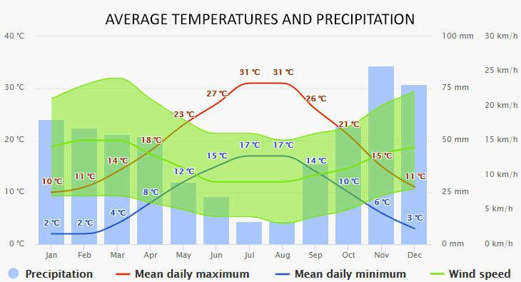 Weather in Tribunj