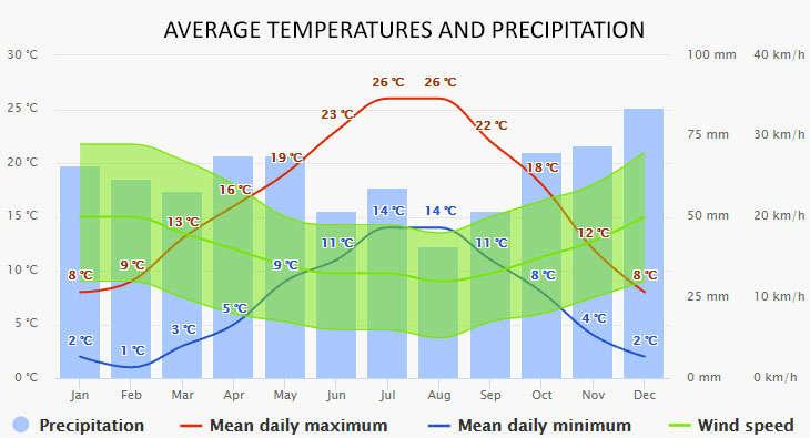 Weather in Vermenton