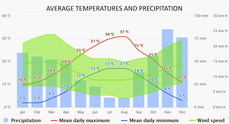 Weather in Vodice
