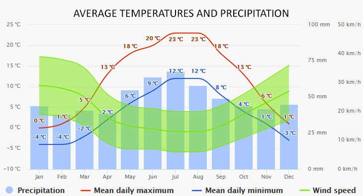 Weather in Wegorzewo
