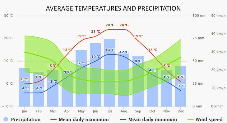 Weather in Wilkasy