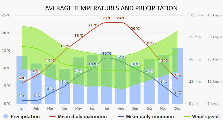 Weather in Yerseke