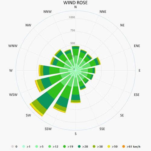 Wind rose in Aalsmeer